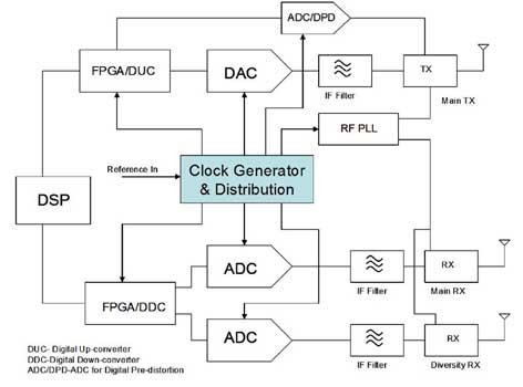 circuit block diagram – ireleast,Block diagram,Transceiver Block Diagram
