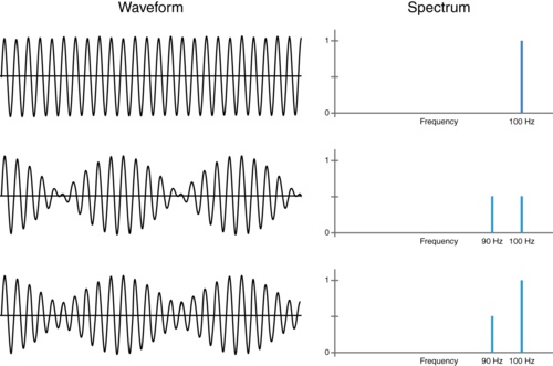 audio in the  st century       dr dobb    sthe top diagrams show the waveform and spectrum of a   hertz signal  the middle diagrams show a sound consisting of a   hertz and   hertz tone at the