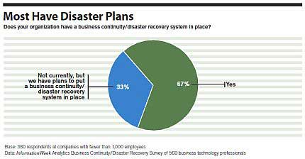 Disaster Preparedness For Small And Midsize Companies