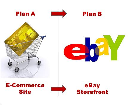 "Plan A: An E-Commerce Site <font color=""#ba2124"">