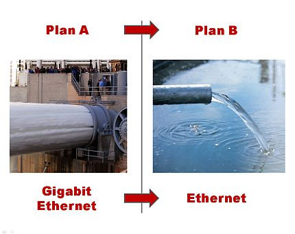 Plan A: Gigabit Ethernet &lt;font color=&quot;#ba2124&quot;&gt;|&lt;/font&gt; Plan B: Ethernet