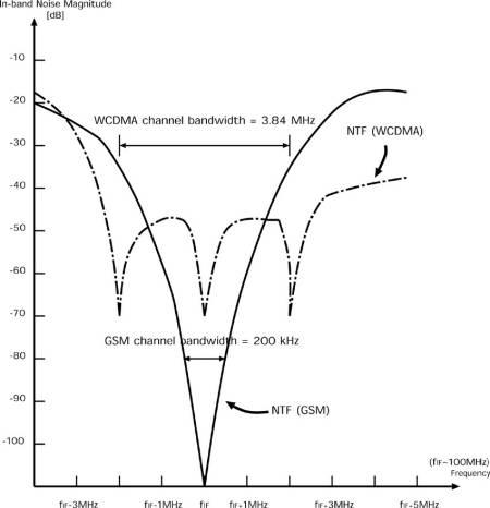 Tutorial on Designing Delta-Sigma Modulators: Part 1