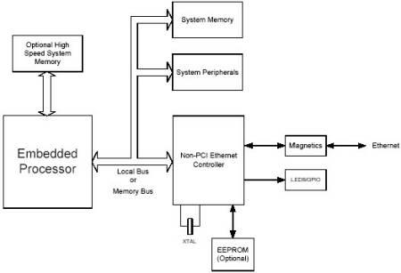 Пак для драйвер интернет контроллера
