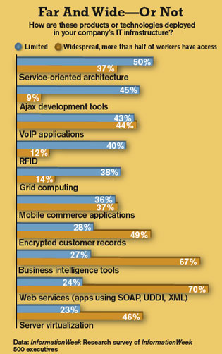chart: How are these products or technologies deployed in your company's IT infrastructure?