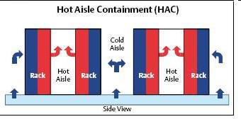 chart: Hot Aisle Containment