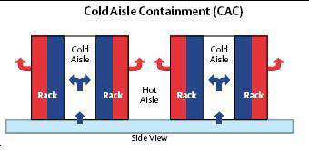 chart: Cold Aisle Containment (CAC)
