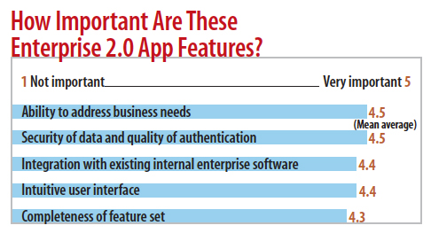 chart: How important are these features?