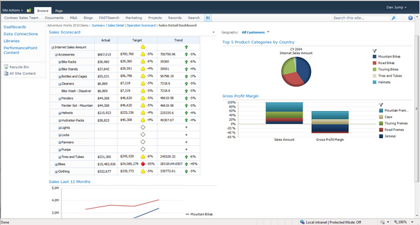Image gallery microsoft sharepoint 2010 in pictures informationweek performance point server is now part of sharepoint 2010 using the dashboard designer users can pull the data from any data source and show kpis pronofoot35fo Gallery