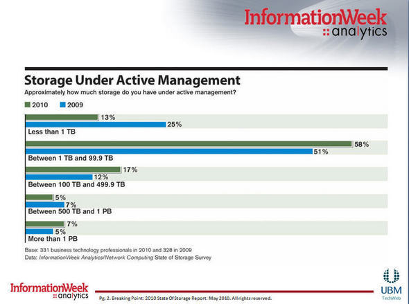 Storage Under Active Management