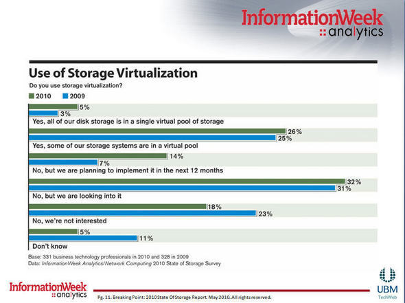 Analytics Gallery: 2010 State Of Storage Report
