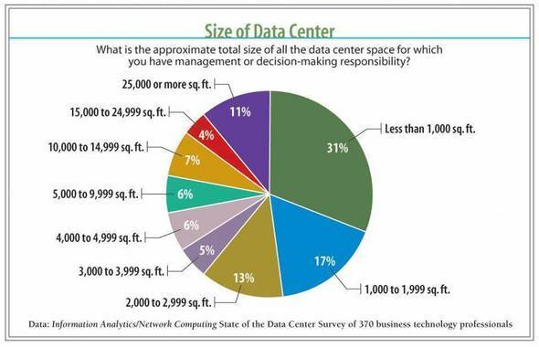 Data Center Size