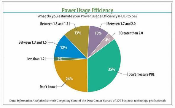 Power Usage Efficiency