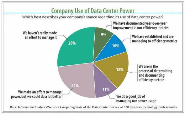 Analytics Gallery: 2010 Data Center Operational Trends Report