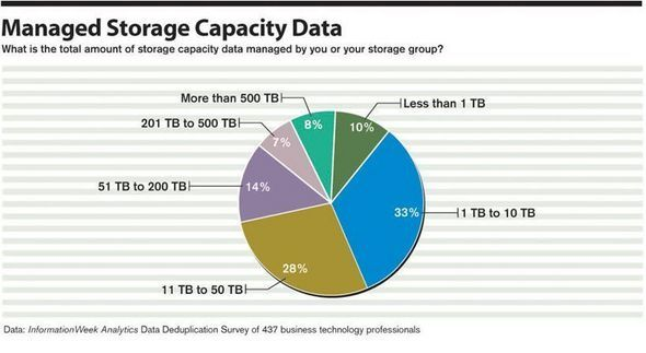 Managed Storage Capacity Data