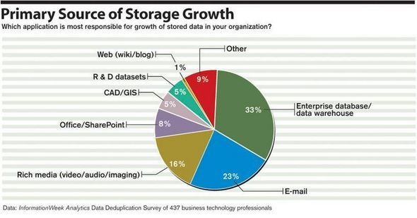 Primary Source of Storage Growth