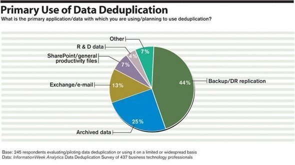 Analytics Slideshow: Expanding Profile Of Data Deduplication