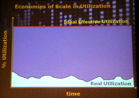Utilization: The Key to Efficiency