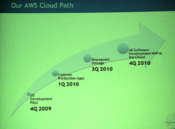 AWS Can Be 'Too Easy'