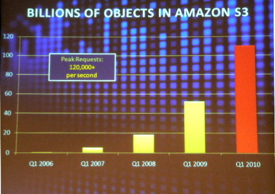 Slideshow: Amazon's Case For Enterprise Cloud Computing