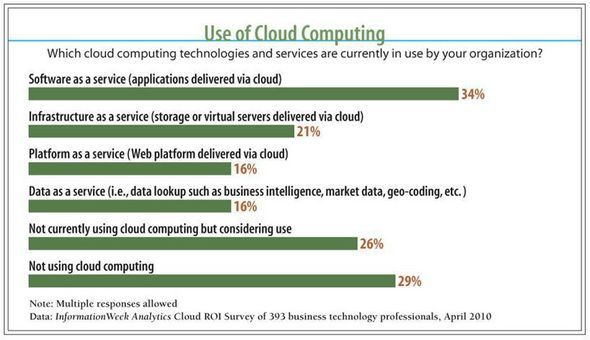 Use Of Cloud Computing