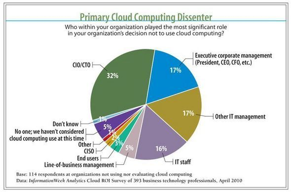 Primary Cloud Computing Dissenter