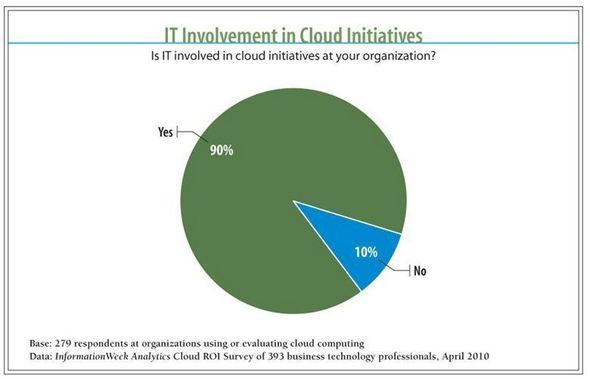IT Involvement In Cloud Initiatives