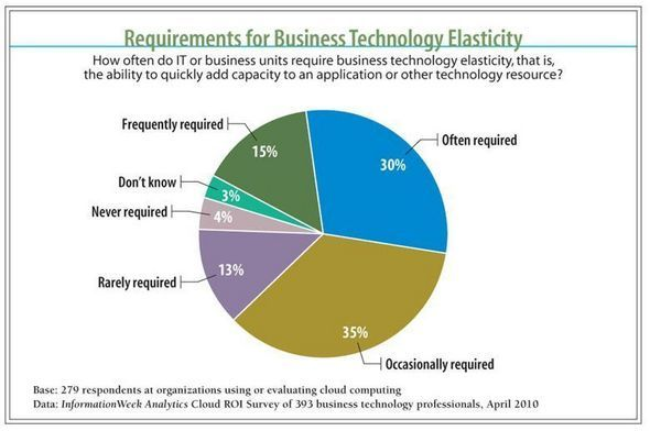 Requirements For Business Technology Elasticity