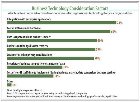 Business Technology Consideration Factors