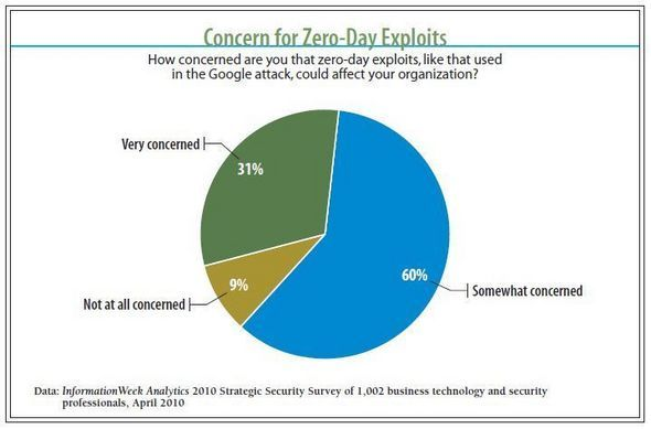 Concern For Zero-Day Exploits