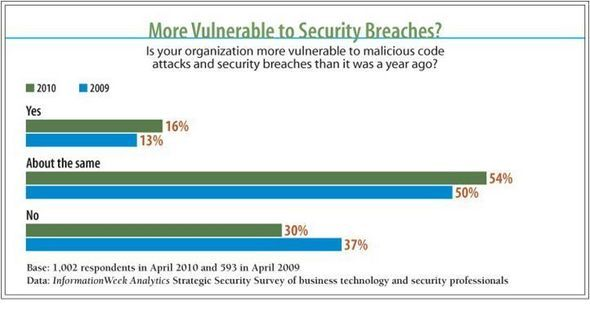 More Vulnerable To Security Breaches?