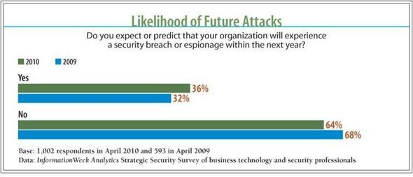 Likelihood Of Future Attacks