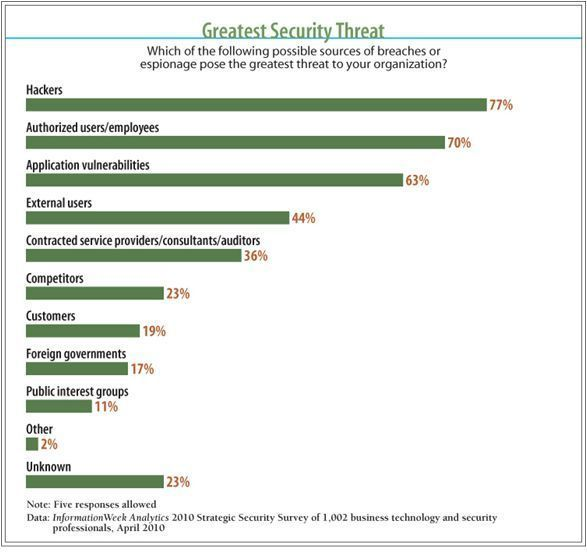 Greatest Security Threat