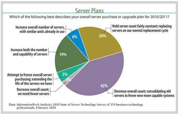 Server Technology Hits A Crossroads