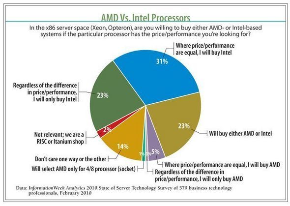 AMD Vs. Intel Processors