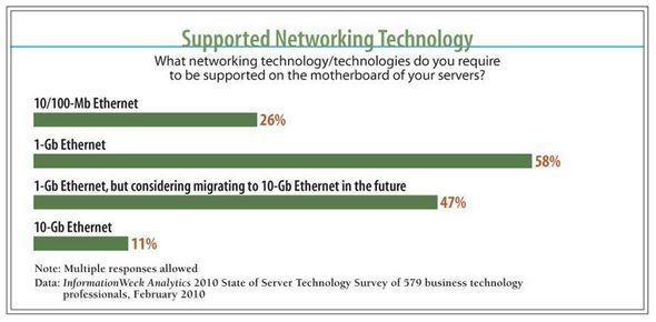 Supported Networking Technology