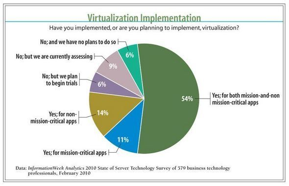 Virtualization Implementation