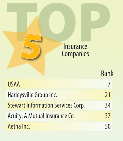 InformationWeek 500 Industry Snapshot: Insurance