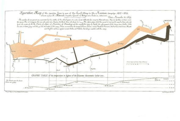 Napoleon's March On Moscow: A Data-Rich Depiction Of Disaster