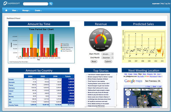 Jaspersoft Advanced Reporting