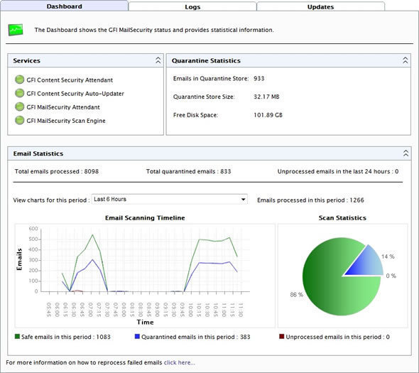 GFI MailSecurity 2011 Dashboard