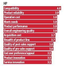 IT Pro Ranking: HP