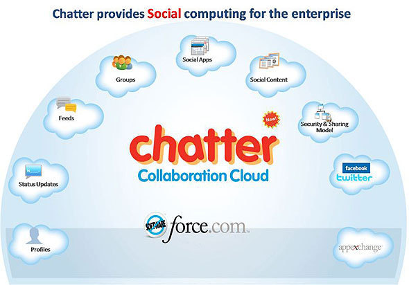 Salesforce's Chatter Strikes Chord With Business