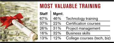 chart: most valuable training