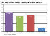 Technology Maturity