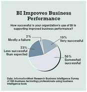 BI Improves Business Performance