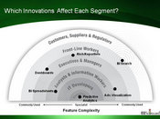 Which Innovations Impact Which Users