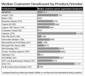 Median Customer Headcount By Product / Vendor