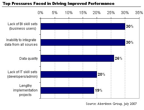 Top Pressures Faced in Driving Performance