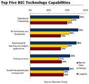 Top Five BIC Capabilities