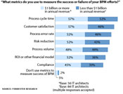 What metrics do you use to measure BPM efforts?